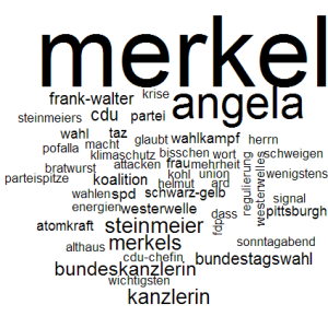 WordCloud of extracted vocabulary from election related documents