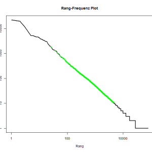 Visualisation of Zipf's law with R